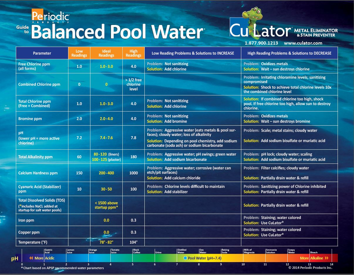 Balanced Pool Water Culator Metal Eliminator And Stain Preventer